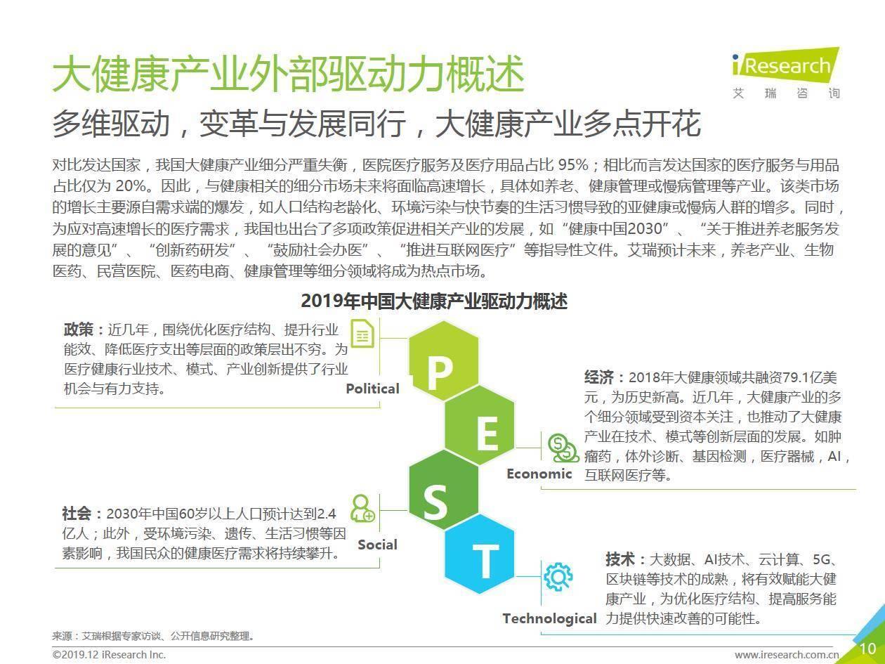 艾瑞咨询:2019中国大健康+产业金融白皮书