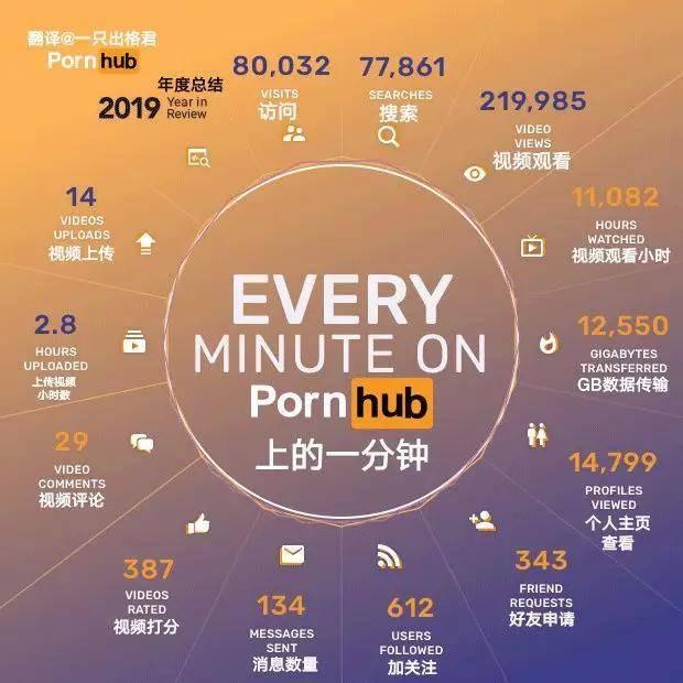 快上车!全球最大色情网站(P站)年终汇总,看看老司机们今年都看了啥?