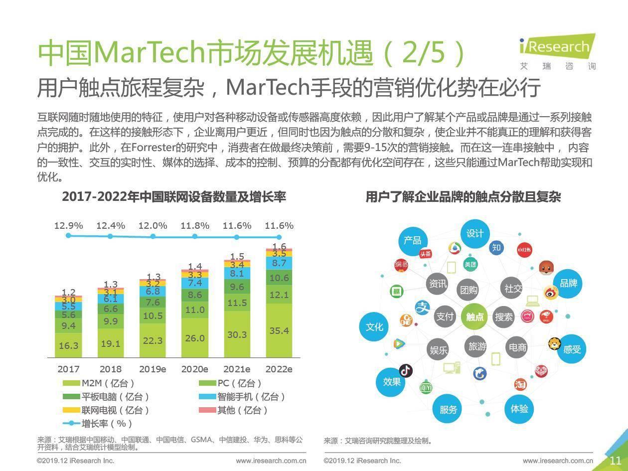 艾瑞咨询:2019年中国MarTech市场研究报告
