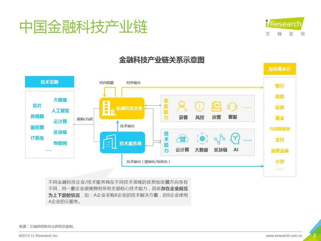 艾瑞咨询:2019年中国金融科技价值研究报告