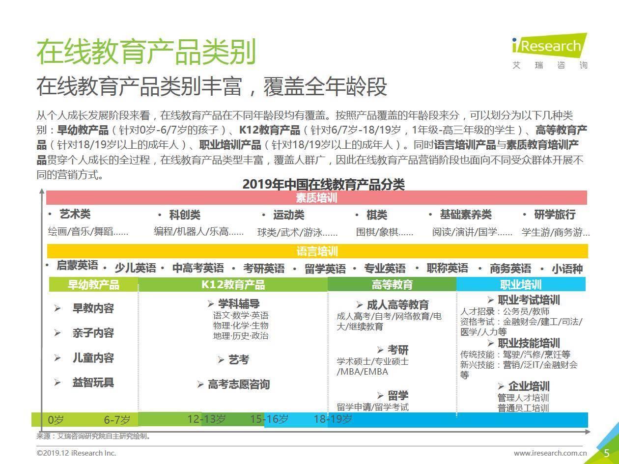 艾瑞咨询:2019年中国在线教育产品营销策略白皮书