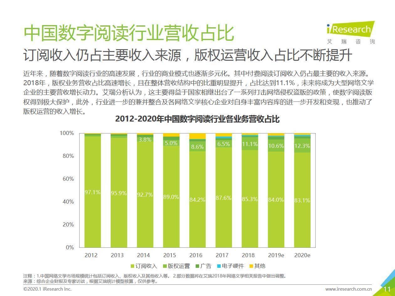 艾瑞咨询:2019年中国移动阅读发展趋势研究报告