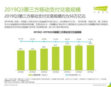 艾瑞咨詢:2019Q3中國第三方支付行業數據發布