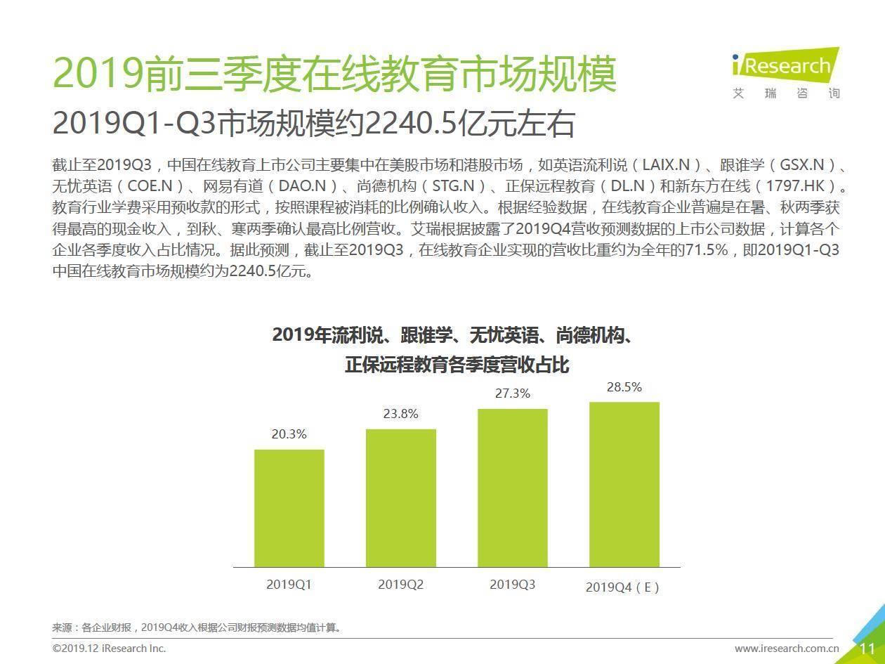 艾瑞咨询:2019年Q3中国在线教育行业数据发布报告