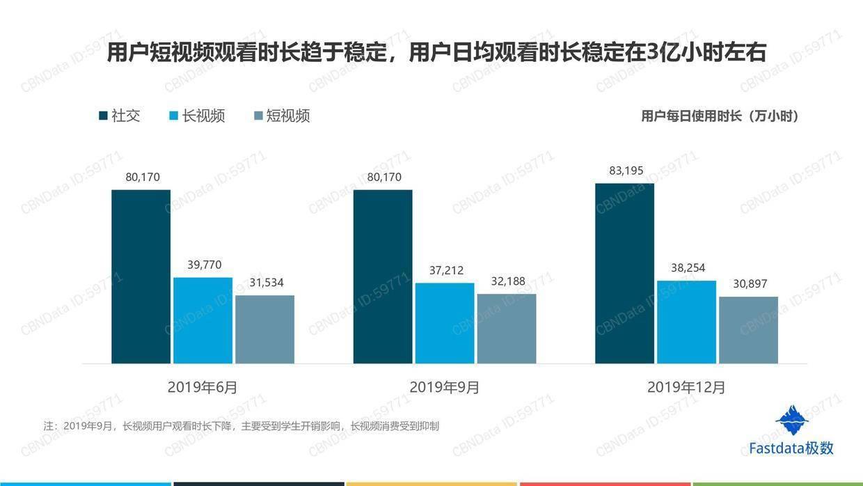 Fastdata极数:2019年中国短视频行业发展趋势报告
