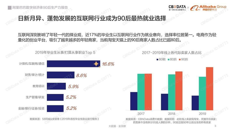 CBNData:阿里巴巴数字经济体90后生产力报告