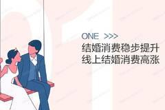 婚礼纪:2020年中国结婚消费趋势洞察