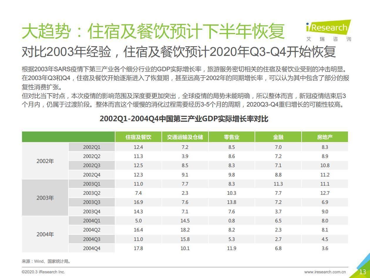 疫情观察:2020年中国酒店及旅游行业复苏展望报告