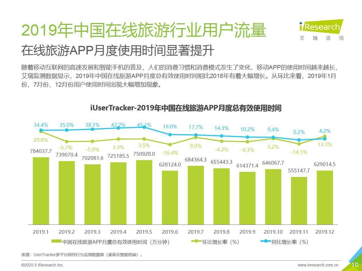 艾瑞咨询 :2020年中国在线高端自助游用户洞察报告