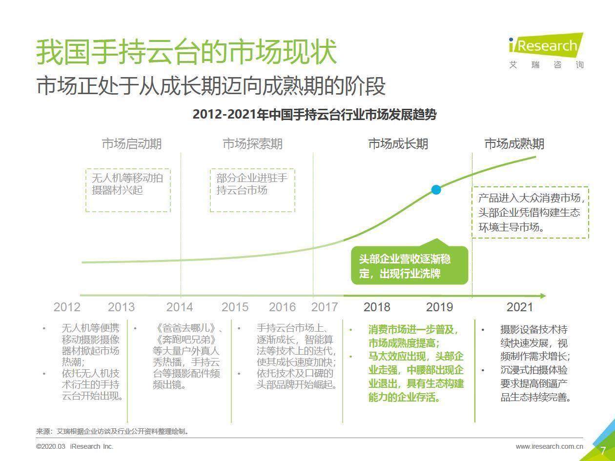 艾瑞咨询:2019年中国手持云台行业研究报告