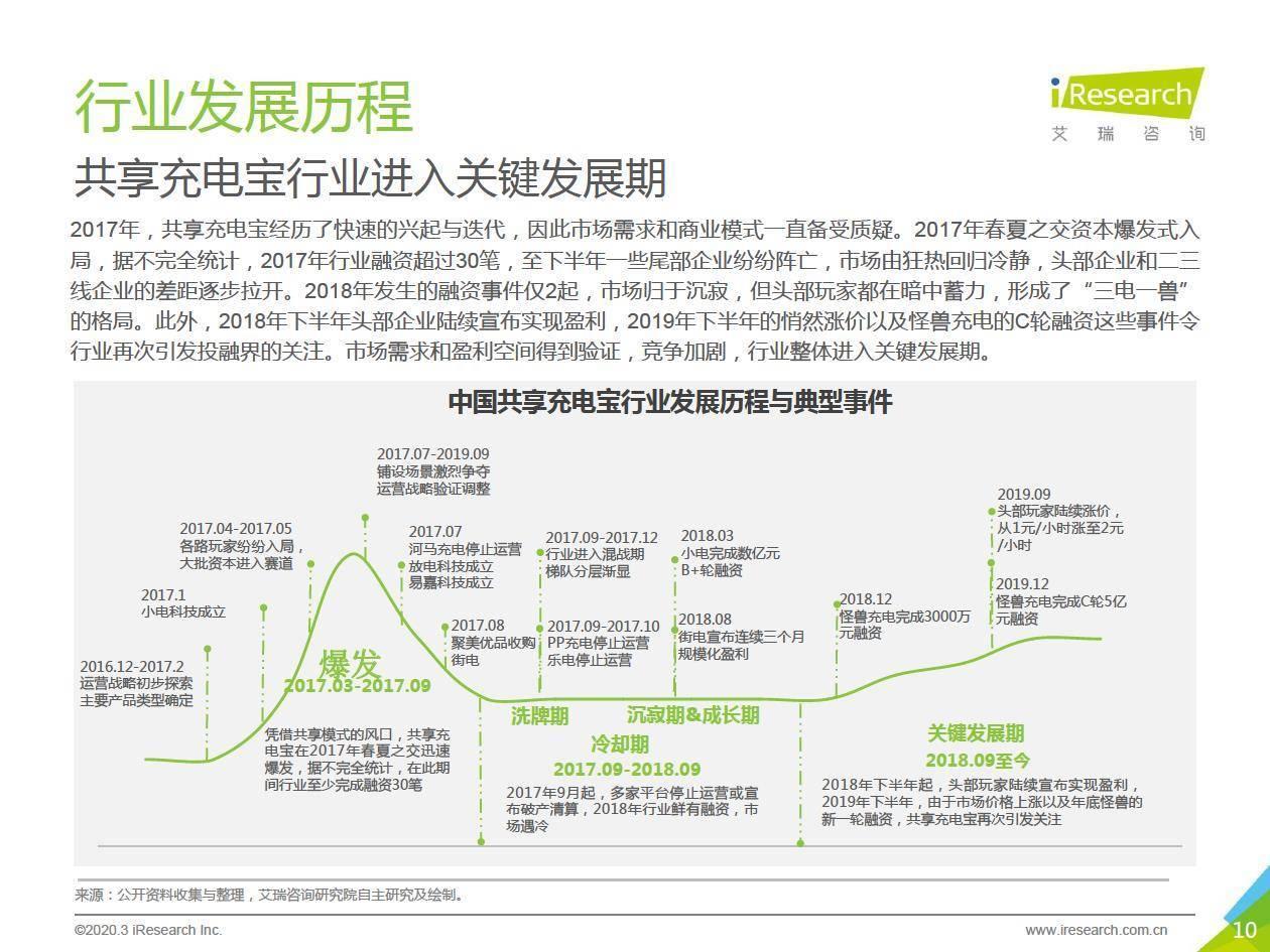 艾瑞咨询:2020年中国共享充电宝行业研究报告