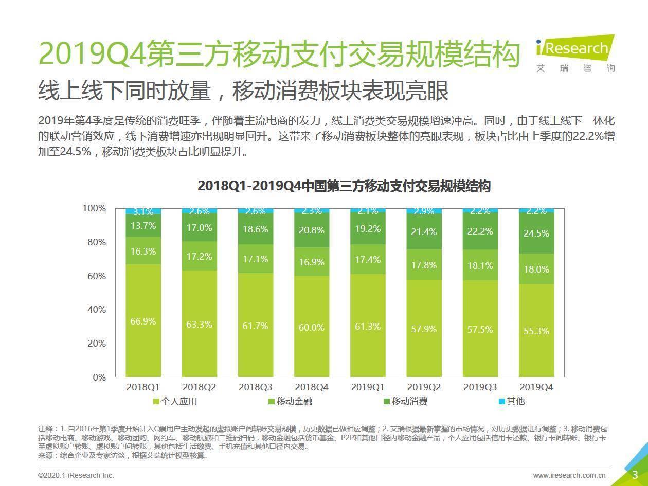 艾瑞咨询:2019Q4中国第三方支付行业数据发布