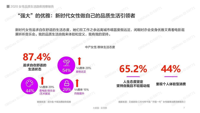 CBNData:2020女性品质生活趋势洞察报告