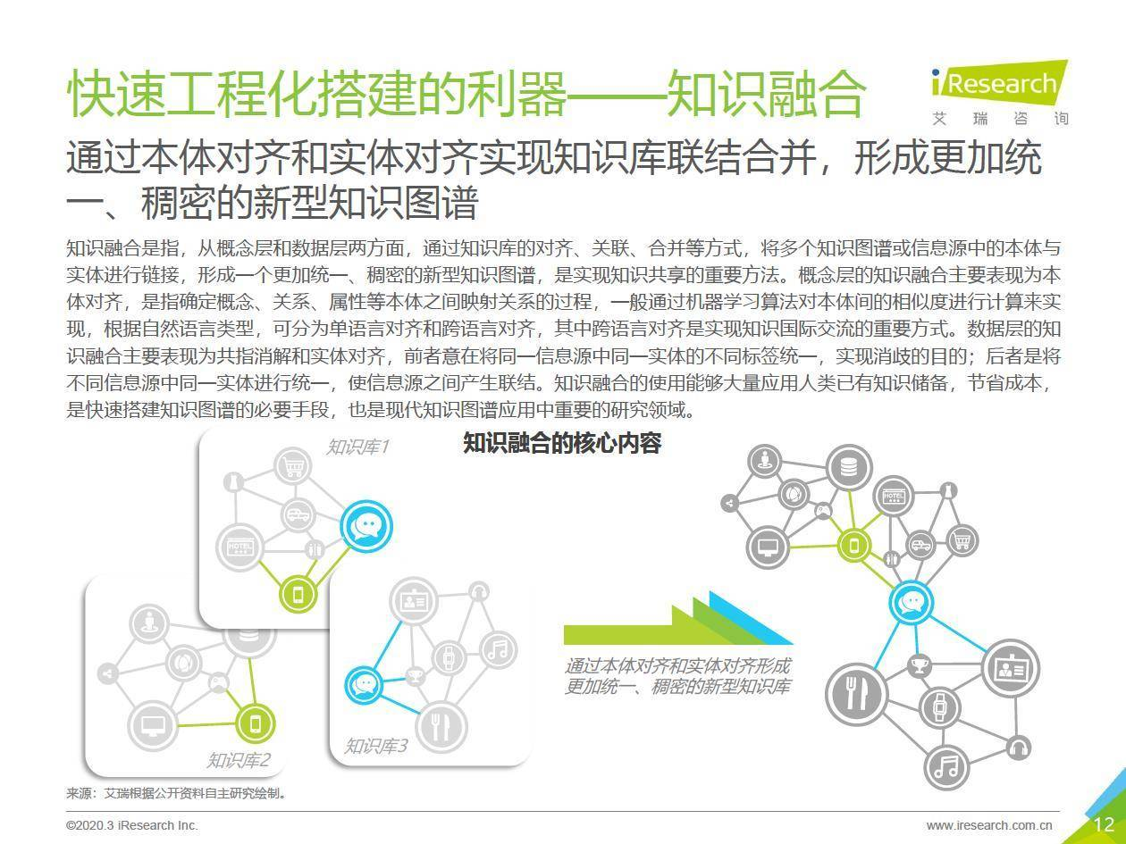艾瑞咨询 :2020年中国知识图谱行业研究报告