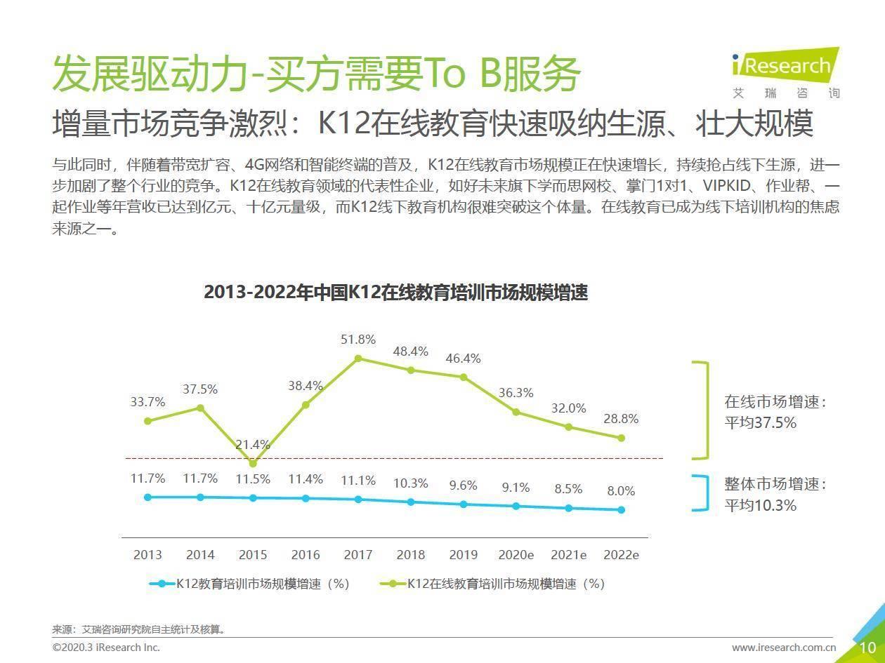 艾瑞咨询 :2019年中国K12教育To B行业研究报告