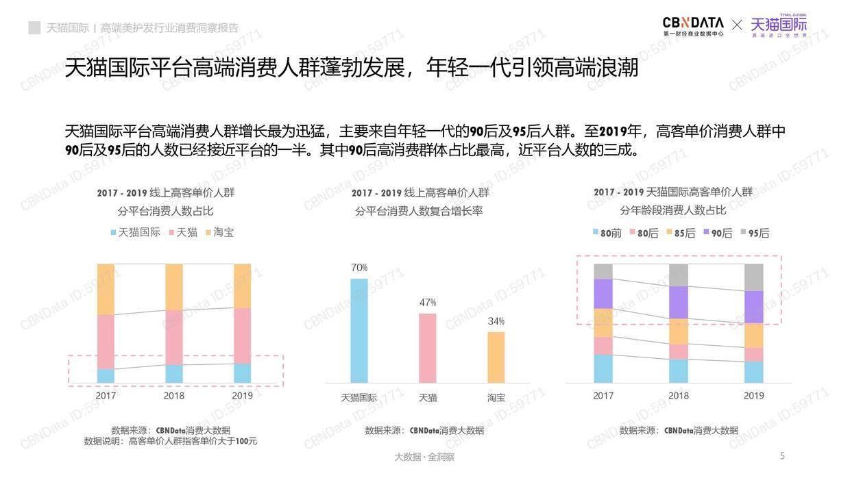 CBNData:高端美护发行业消费洞察报告