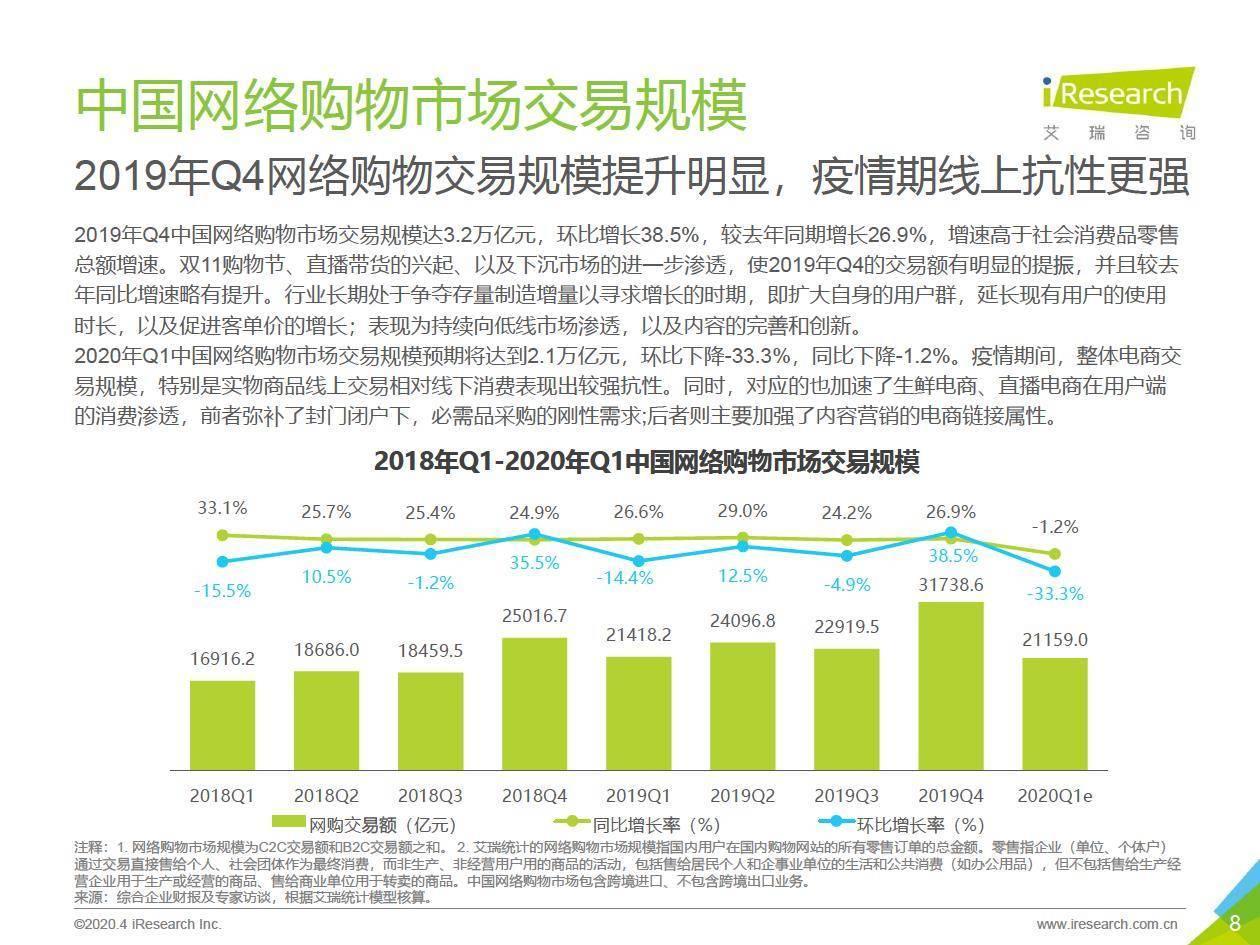 艾瑞咨询:2019Q4中国电子商务行业数据发布报告