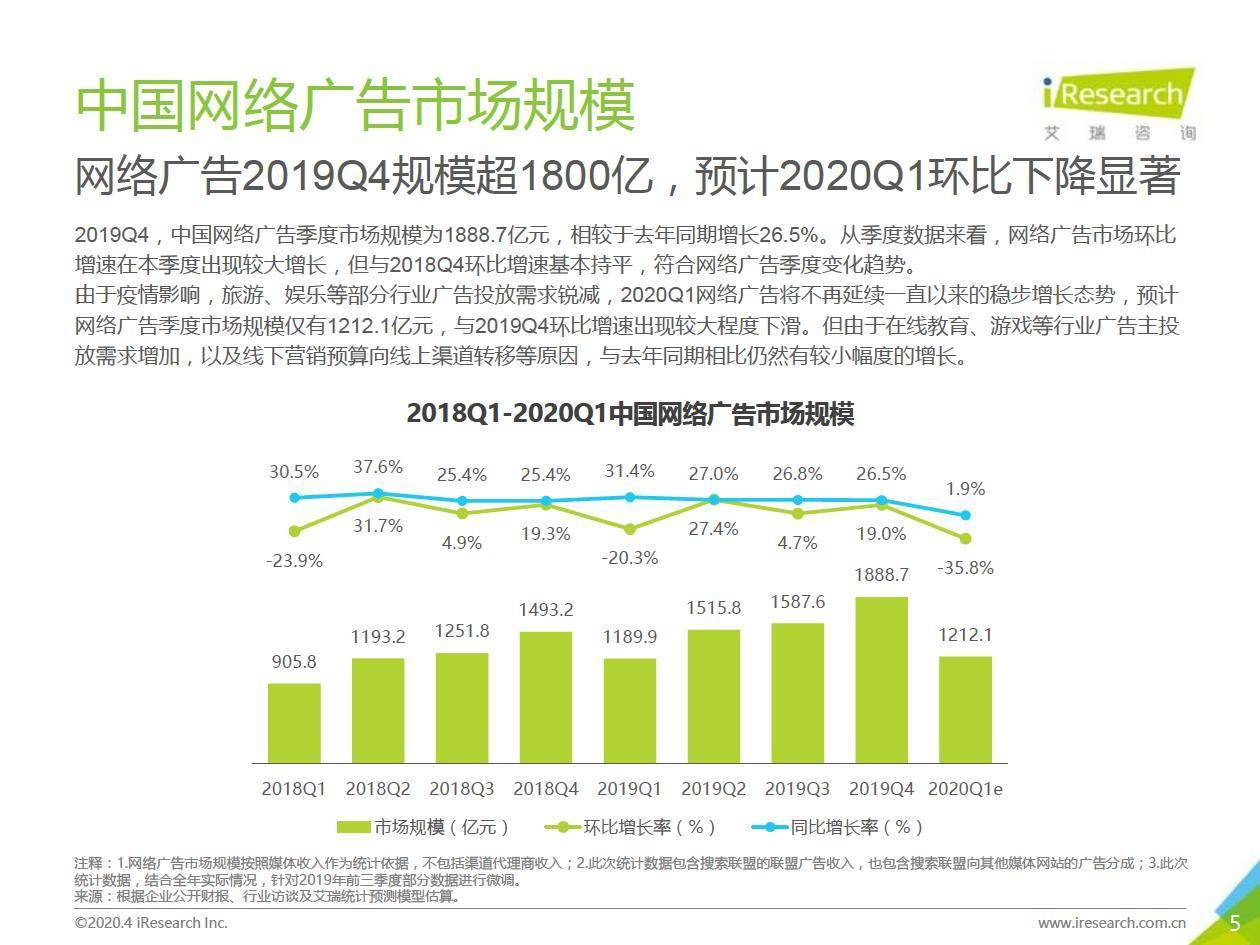艾瑞咨询:2019Q4中国网络广告市场数据发布报告