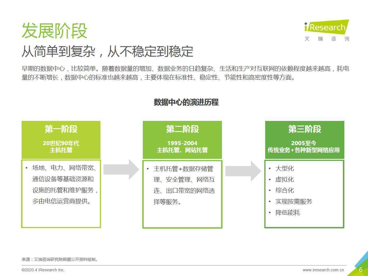 艾瑞咨询:2020年中国数据中心行业发展洞察