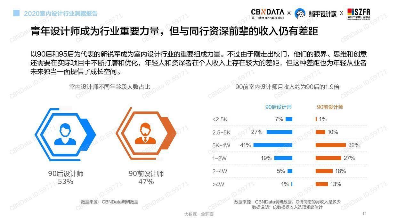 CBNData:2020室内设计行业洞察报告