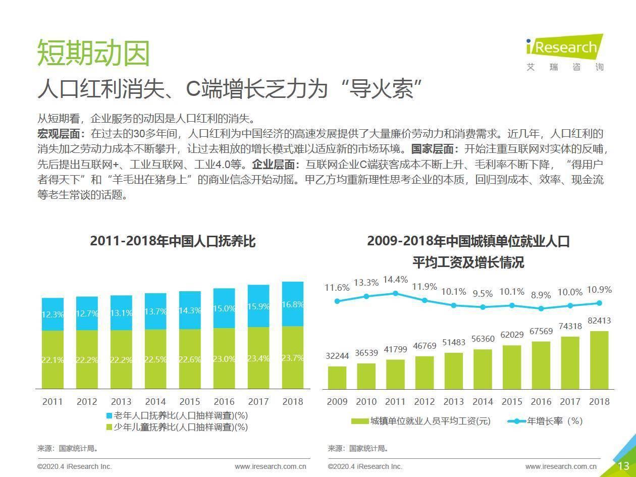 艾瑞咨询:2020年中国企业服务研究报告