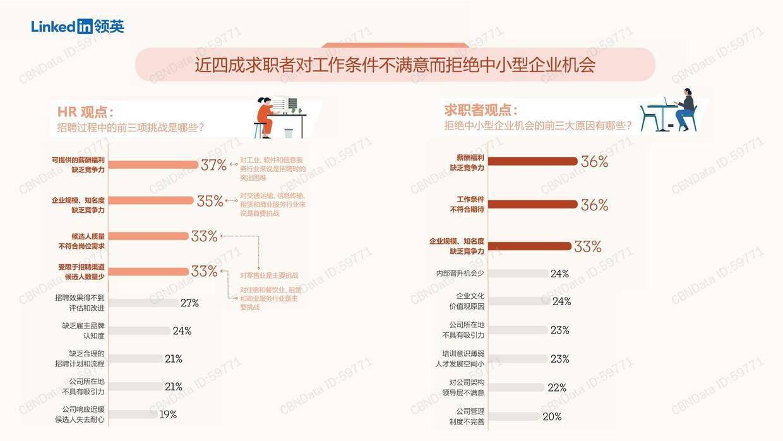 领英:中小企业人才市场环境洞察报告