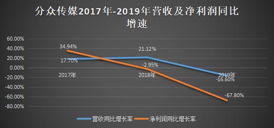 2020:利润收割机分众传媒水逆之年