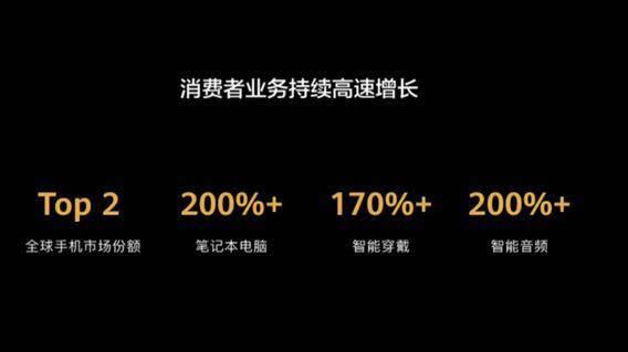余承东:消费者业务2019收入4673亿元 手机全球第二