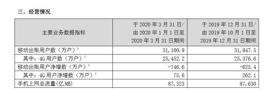 中国联通:一季度移动终端用户数为3.11亿户