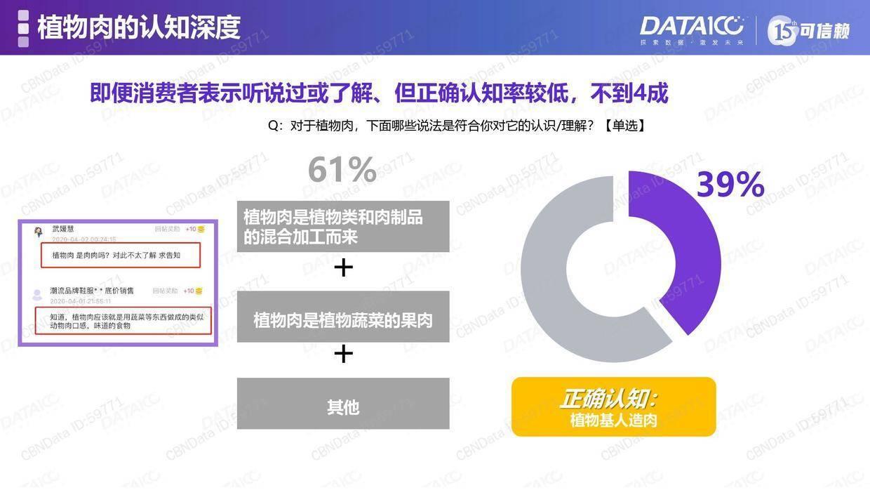 Data100:中国植物肉市场洞察