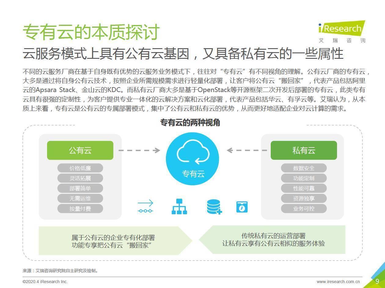艾瑞咨询:2020年中国专有云行业发展洞察