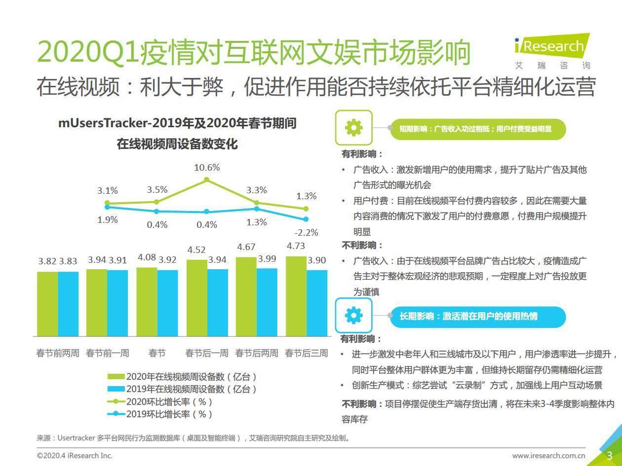 艾瑞咨询:2019Q4中国互联网文娱市场数据发布报告