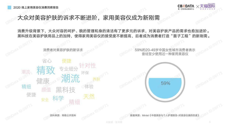 CBNData:2020线上家用美容仪消费洞察报告