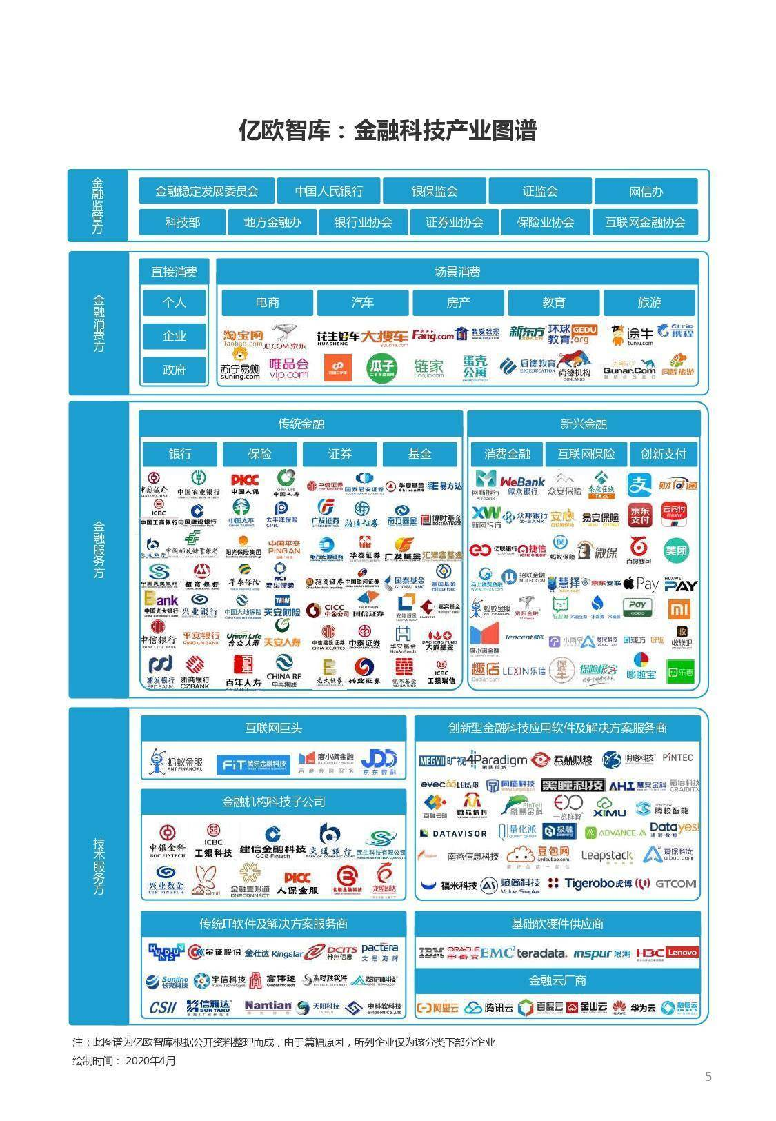 亿欧智库:2020年金融科技十大关键词