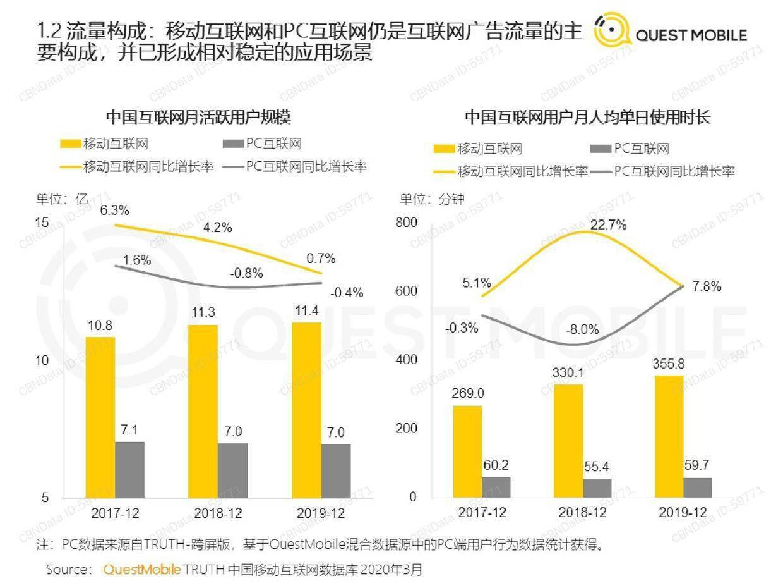 Questmobile:2020中国互联网广告大报告(上)