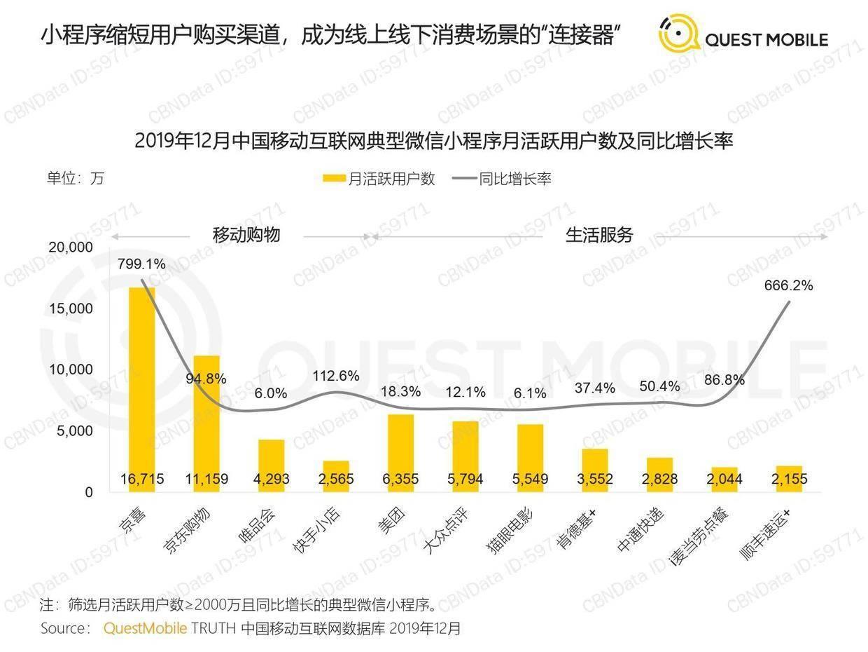 Questmobile:2020中国互联网广告大报告(下)