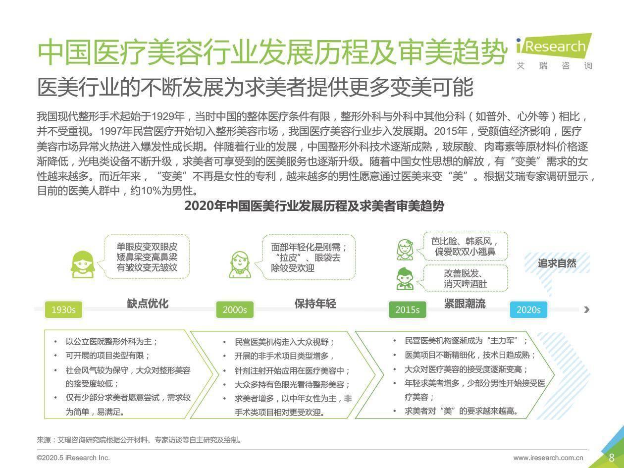 艾瑞咨询:2020年中国医疗美容行业洞察白皮书