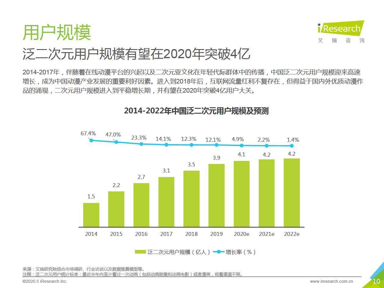 艾瑞咨询:2020年中国动漫产业研究报告