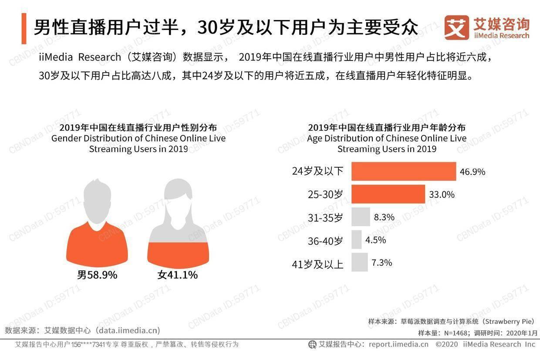 艾媒咨询:2019-2020年中国在线直播行业研究报告