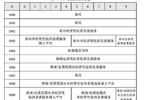 工信部组织多地通信管理局查处关停违规1069短信端口