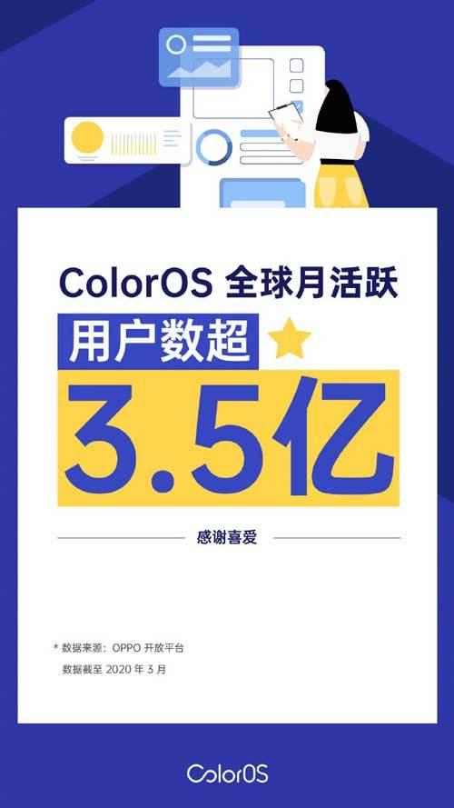 ColorOS:全球月活跃用户已超过3.5亿,支持72种语言