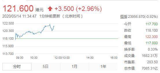 美团市值突破7000亿港元 股价上涨2.96%达121.6港元