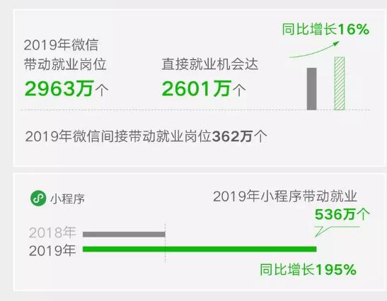 报告:2019年微信带动就业2963万个 小程序带动就业536万