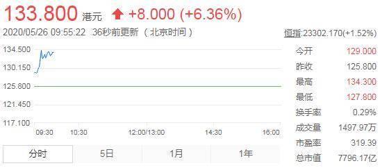 美团点评涨幅扩大至6.36% 股价报133.8港元创新高