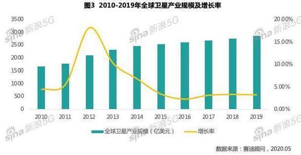 中国卫星互联网产业白皮书:2019规模达2860亿美元 同比增长3.20%