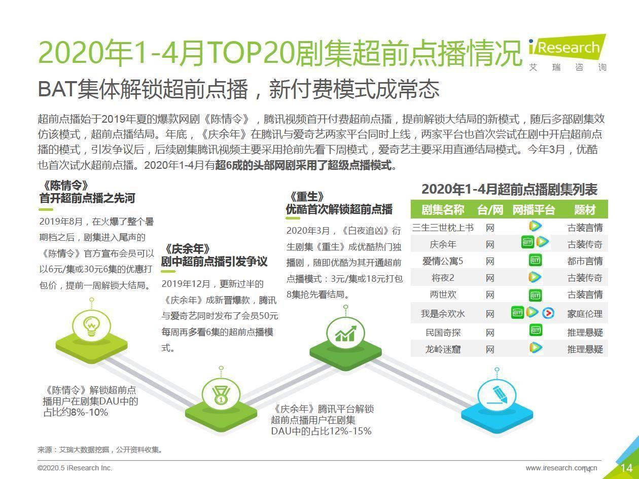 艾瑞咨询:2020年中国疫情时期网络长视频内容价值回顾及探索
