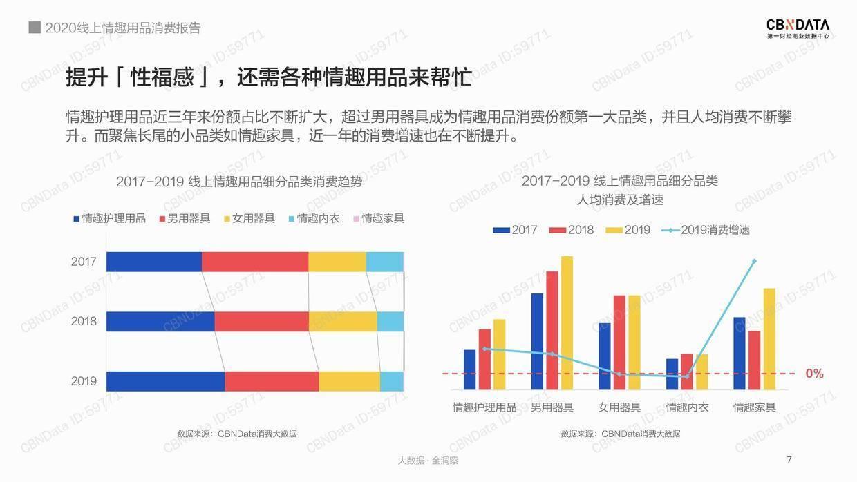 CBNData:2020线上情趣用品消费报告