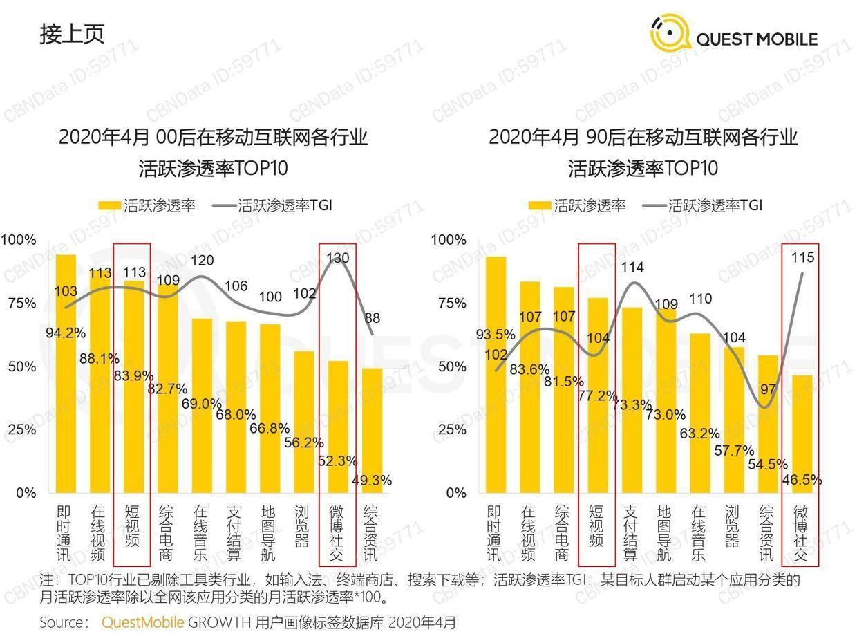 QuestMobile:2020新国货崛起洞察报告