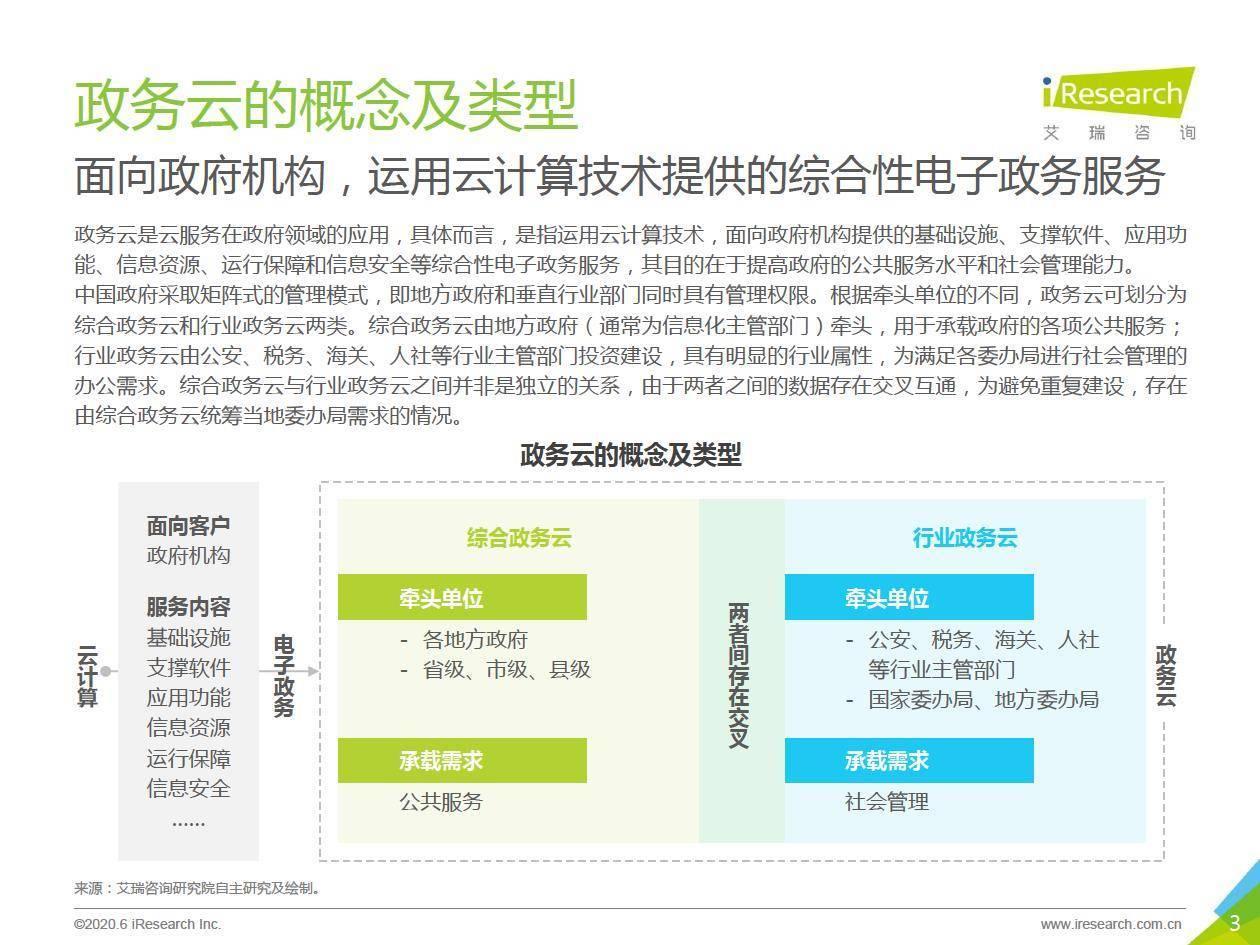 艾瑞咨询:2020年中国政务云行业研究报告