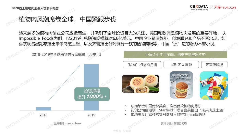 CBNData:2020线上植物肉消费人群洞察报告